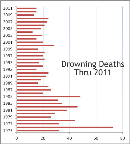 Tulsa District Water Safety – Statistics
